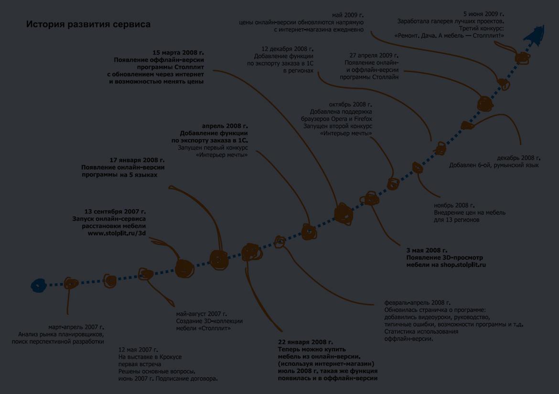 История развития 3д-стартапа