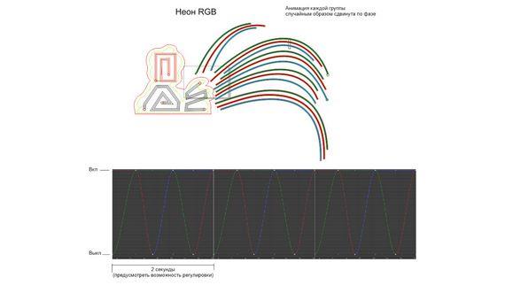 RGB-эффект при анимации неона